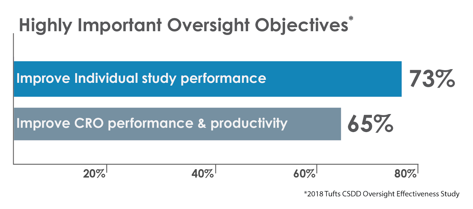oversight objectives